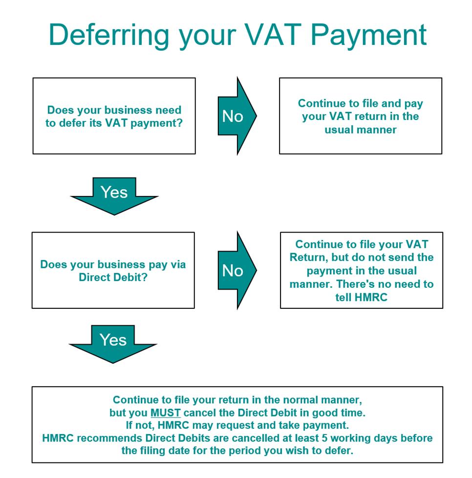 HMRC deferred VAT payment instructions